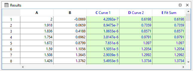 Table with fit curves