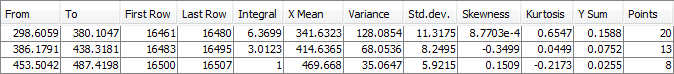 Statistics on intervals
